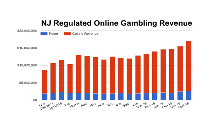 MoM online casino revenue generated until April 2016 New Jersey