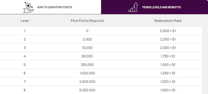 Cafe Casino Perk Points Levels