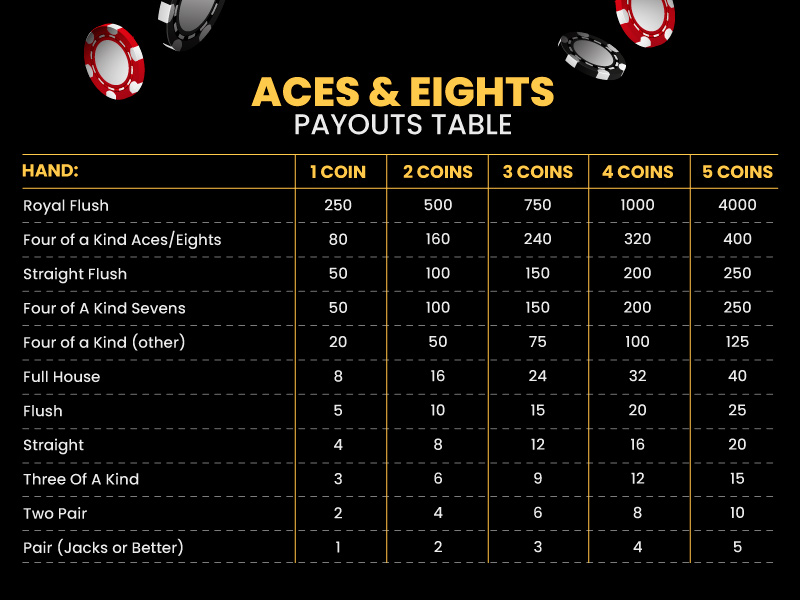 Aces & Eights Pay Table
