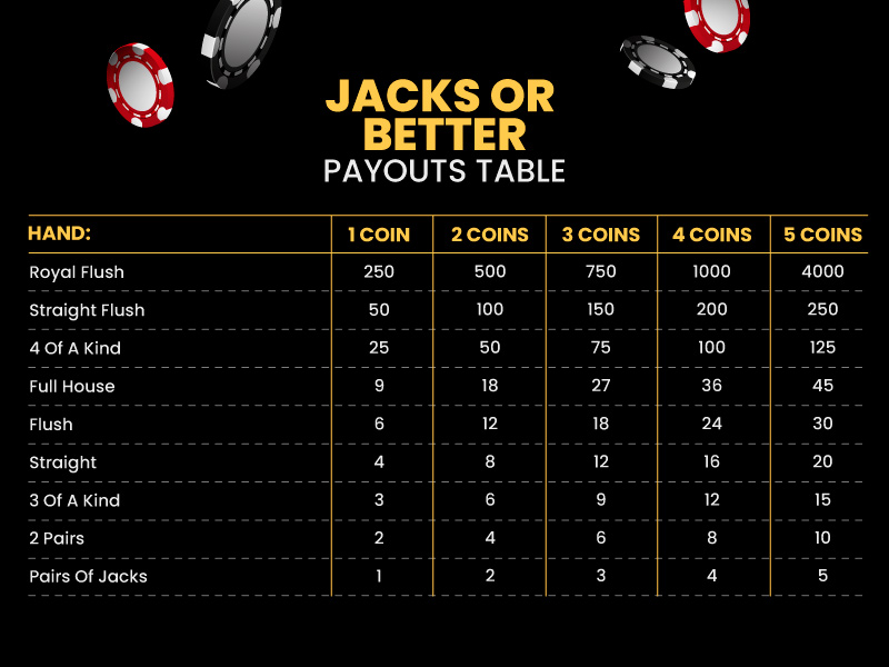 Jack Or Better Pay Table