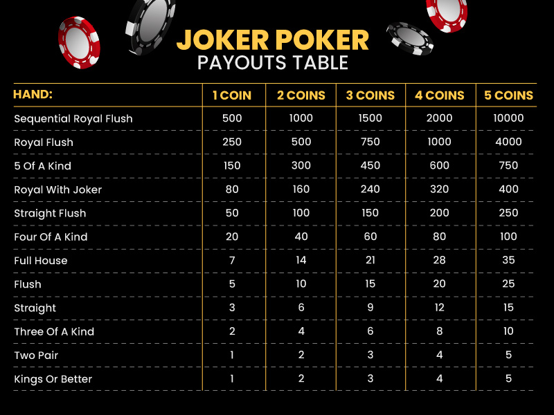 Full Joker Poker Pay Table