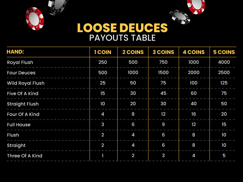 Loose Deuces Pay Table