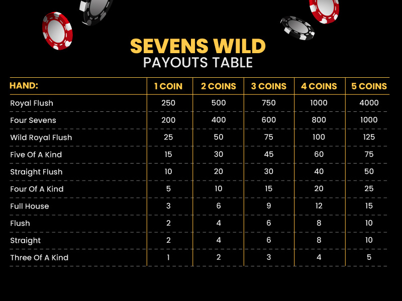 Sevens Wild Pay Table